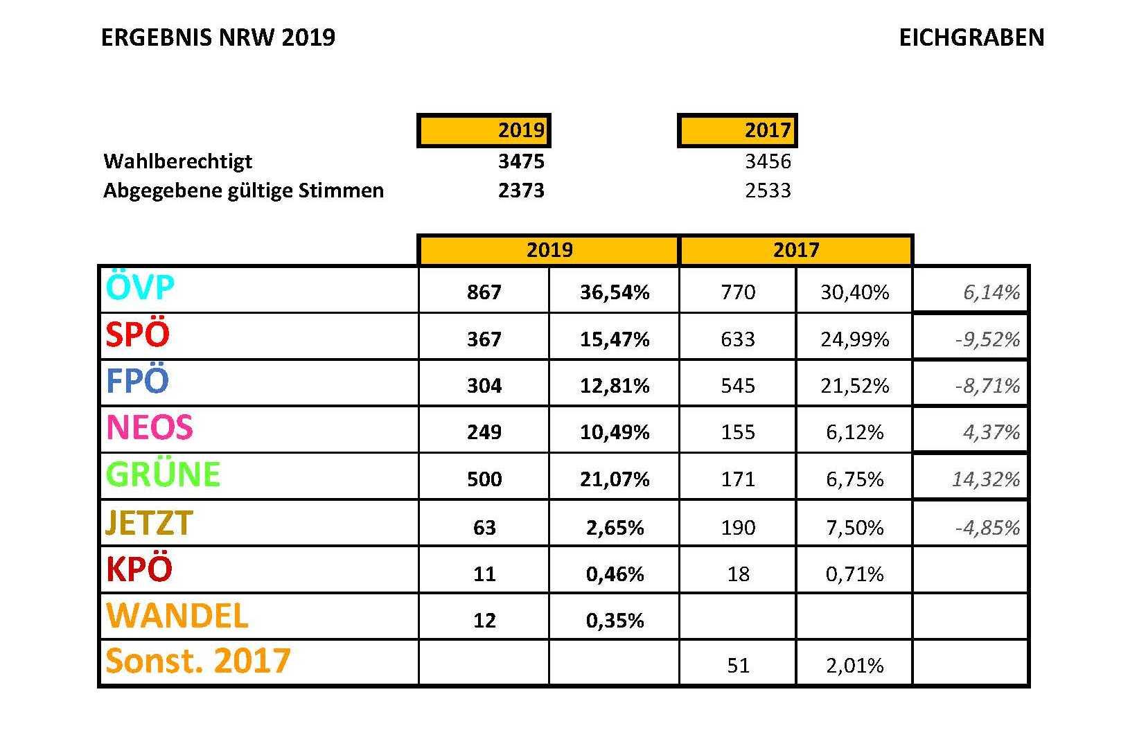 Ergebniss NRW 2019 Gesamt