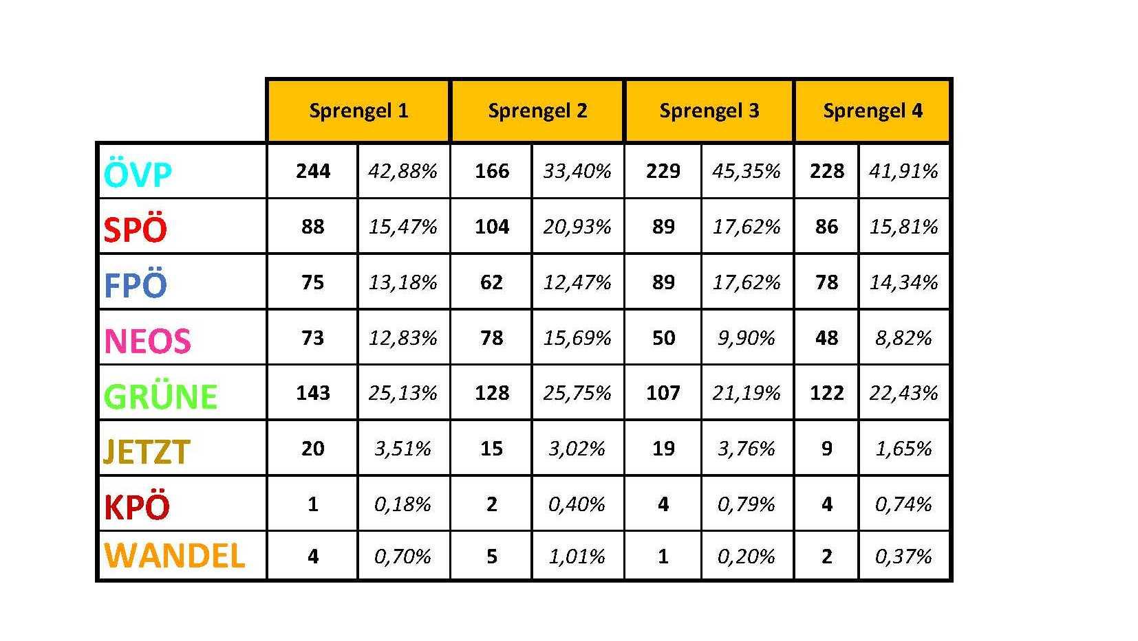 Ergebniss NRW 2019 Sprengel
